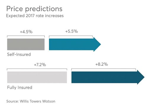 Willis Towers Watson Price Predictions 2017
